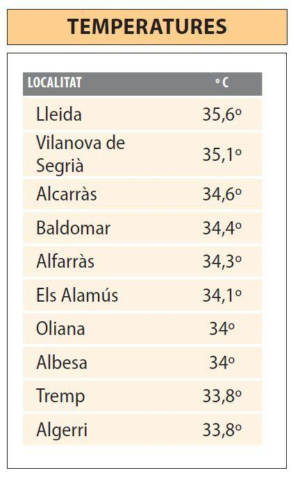 temperatures 19 de juny